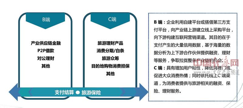 互联网旅游金融业务类型