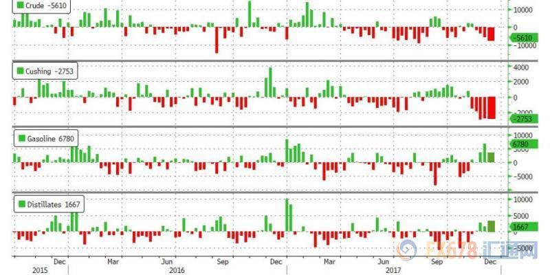 EIA月报偏空施压油价收跌 API利好未能扭转跌势