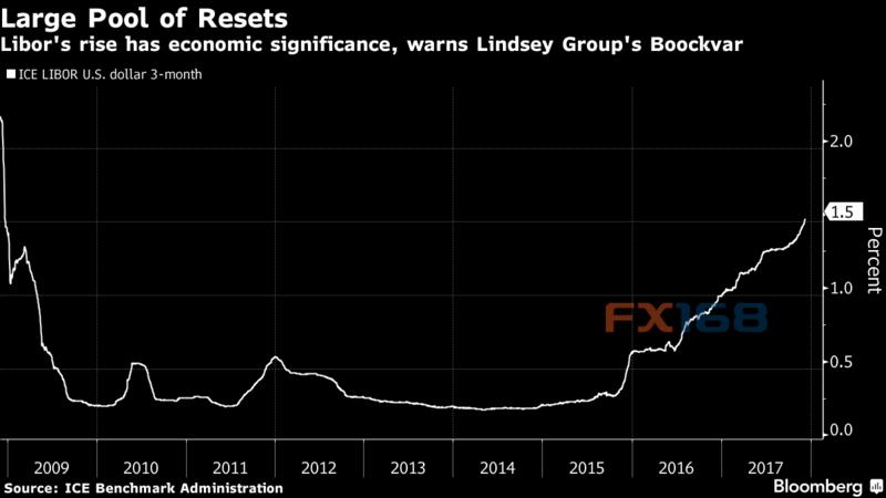 警报!这一重要指标飙升 恐预言下一轮全球金融危机?
