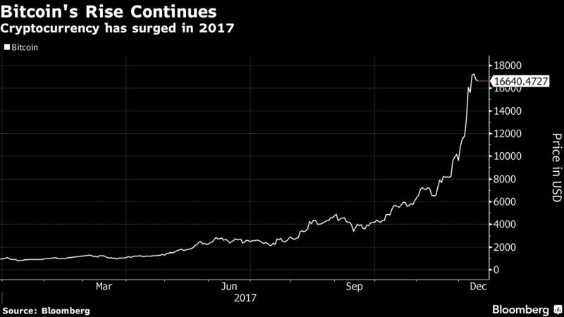杠杆交易--德银:比特币飙升背后的幕后推手是日本人