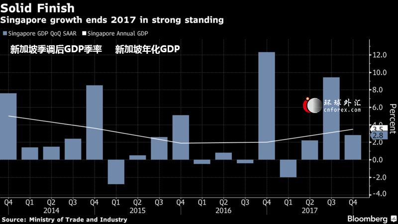 2017新加坡gdp_超牛!深圳2017年GDP达2.2万亿超新加坡香港…