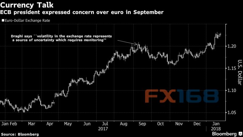 """外汇交易员注意!德拉基明天或向欧元汇率""""开炮"""""""