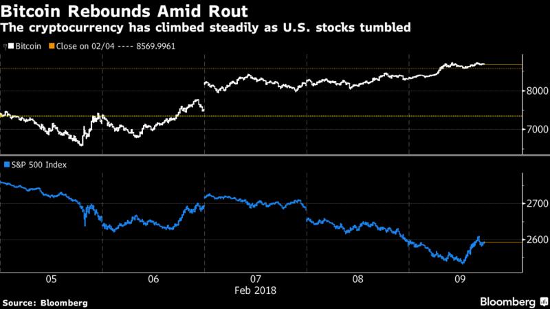 自上周低点飙涨逾50%!比特币成股市暴跌最大