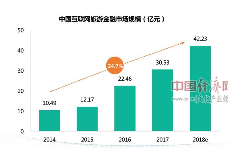 2014-2018年互联网旅游金融市场规模,预计2018年市场规模将达42亿