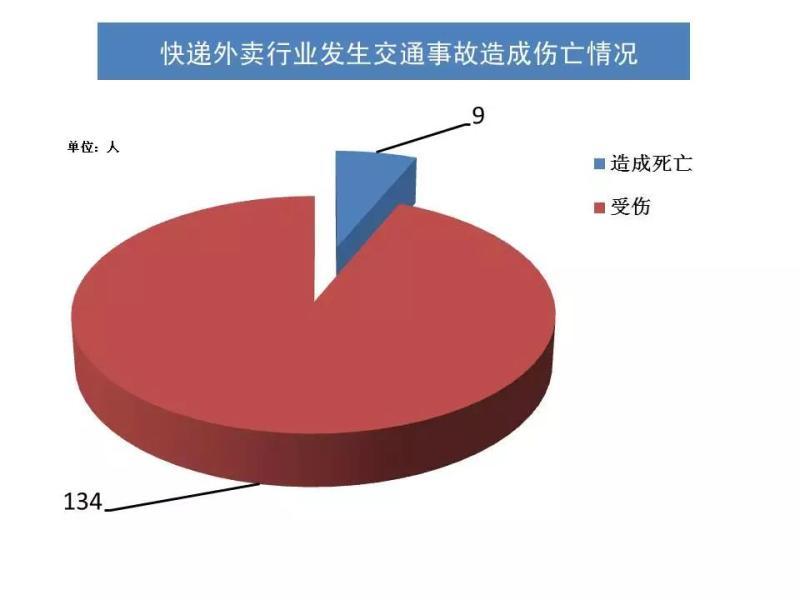 上海交警发布2017年快递外卖行业交通事故117起:9人身亡,饿了么