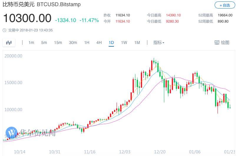 比特币大跌之后 投资者大举撤资投入黄金|比特