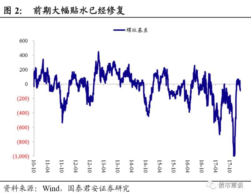 表观迹象显示,黑色系商品对于二季度的供需关系恶化反应不足。