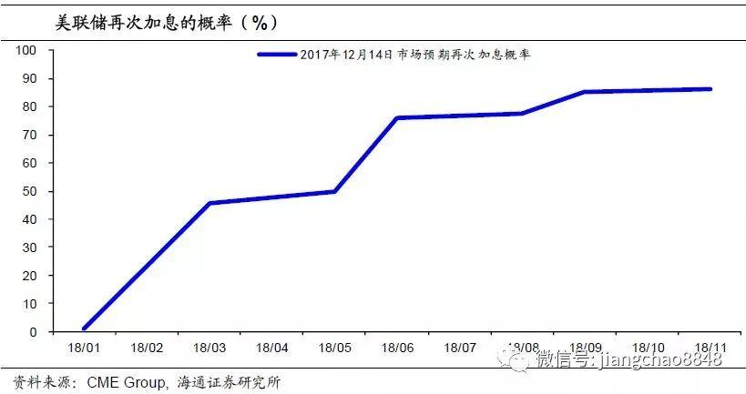 海通宏观姜超:美国加息收官 中国要跟进吗?