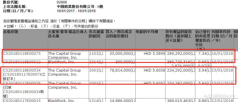 美国资本集团连续两天增持中国铝业共计