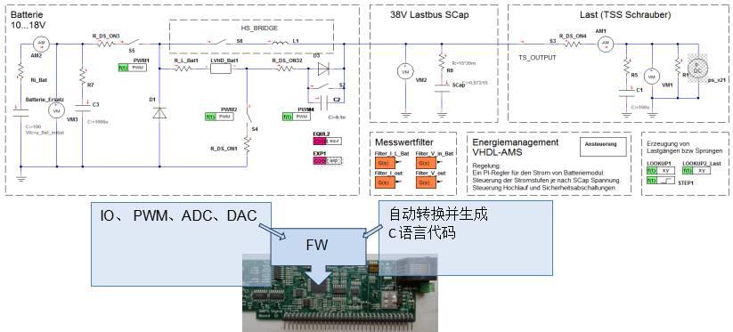 此外还对锂电池和超级电容的模拟电流和功率信号进行监控,以便能根据