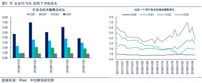 中信期货股指专题:股指期货相关数据跟踪