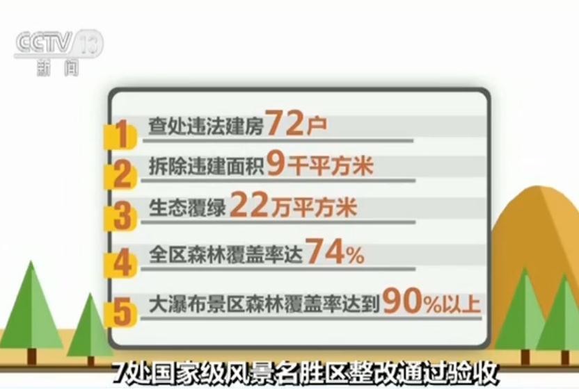 ag电子游戏排行:贵州黄果树等7处国家级风景名胜区整改通过验收