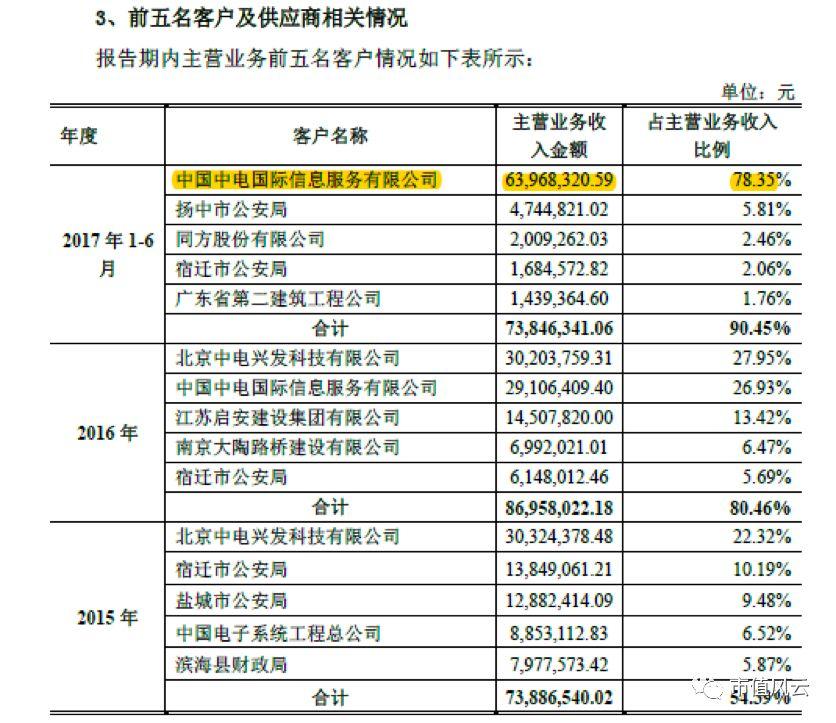 深桑达被坑8700万 再次收购关联方资产