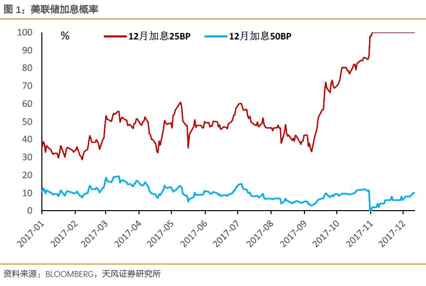天风证券点评联储加息:中国央行跟与不跟 意味着什么