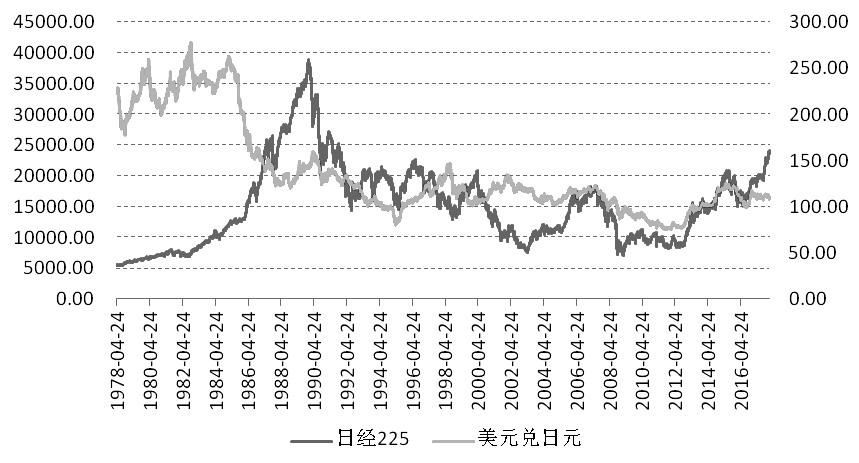 日元和日本股市同涨局面或被打破