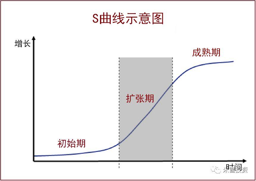 ▲真實世界的增長是S型的曲線增長,而非均衡勻速的增長