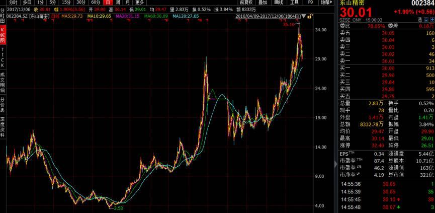 东山精密300亿炼金术:业绩平庸 两次投资曾全军覆没