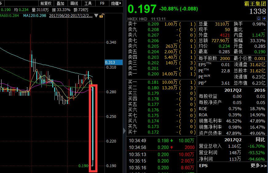霸王突然暴跌31%利润严重缩水 A股公司却同病不同命