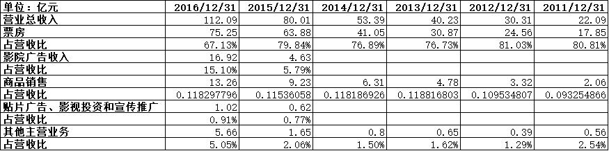 ▲万达电影2011-2016年财报数据