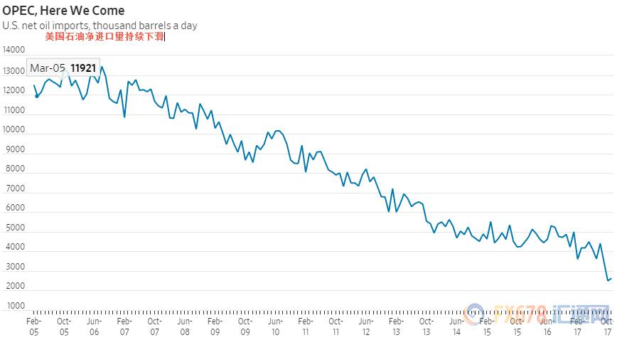 图:美国石油净进口量走势