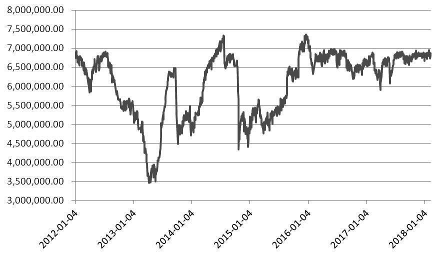 图为2012年以来我国进口大豆周度库存量(单位:吨)