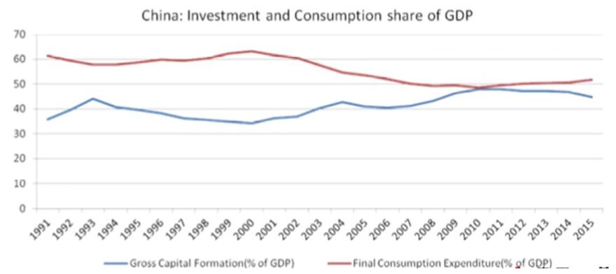 国内消费对gdp贡献_除了白酒,资金还青睐这些消费股