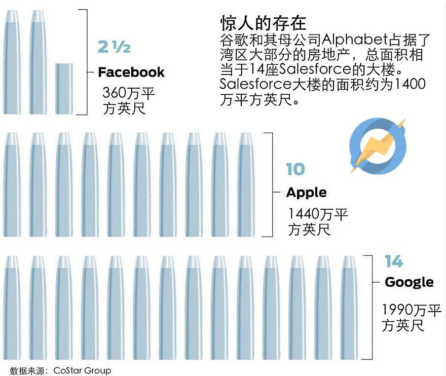 Alphabet湾区房产相当于14个Salesforce大楼,创业公司却因此无力存活