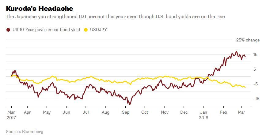 日元飙涨让日央行头疼 本周可能有大动作