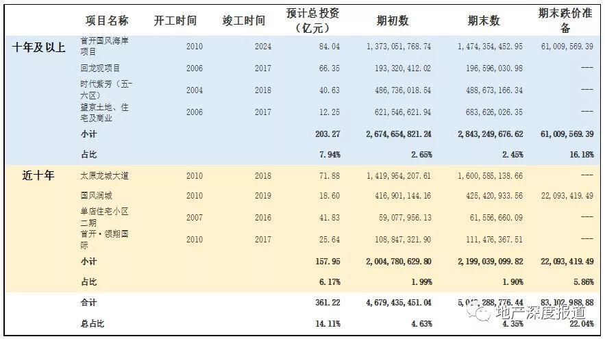 """""""京城一哥""""首开掉队 8个项目平均耗时超十年"""