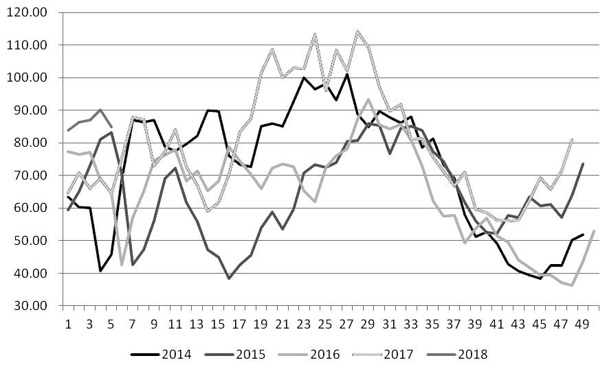图为近5年来国内油厂豆粕周度库存量(单位:万吨)