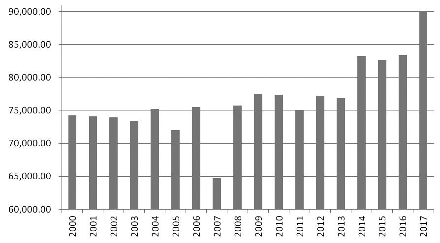 图为2000年以来美豆播种面积(单位:千英亩)