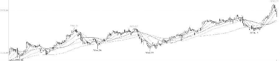 业绩预报不及预期,股指展开凌厉下跌
