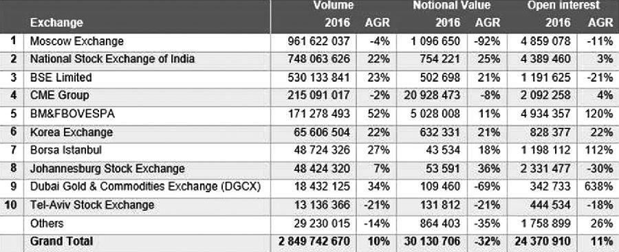 表为2016年国际外汇期货交易量(按交易所排名)
