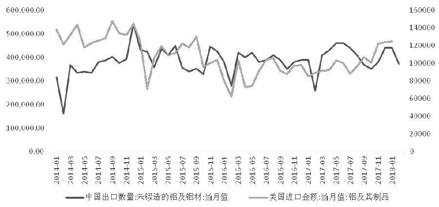 图为我国铝材出口量及美国铝制品进口金额