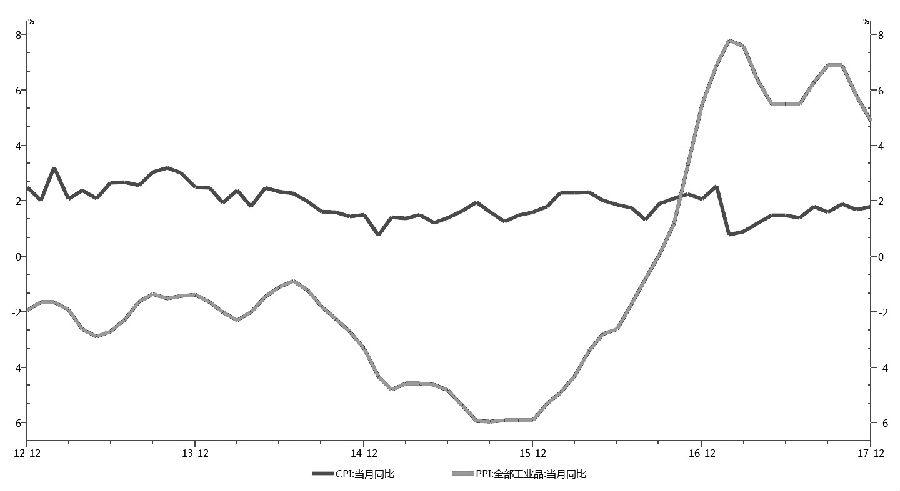 图为中国CPI和PPI同比