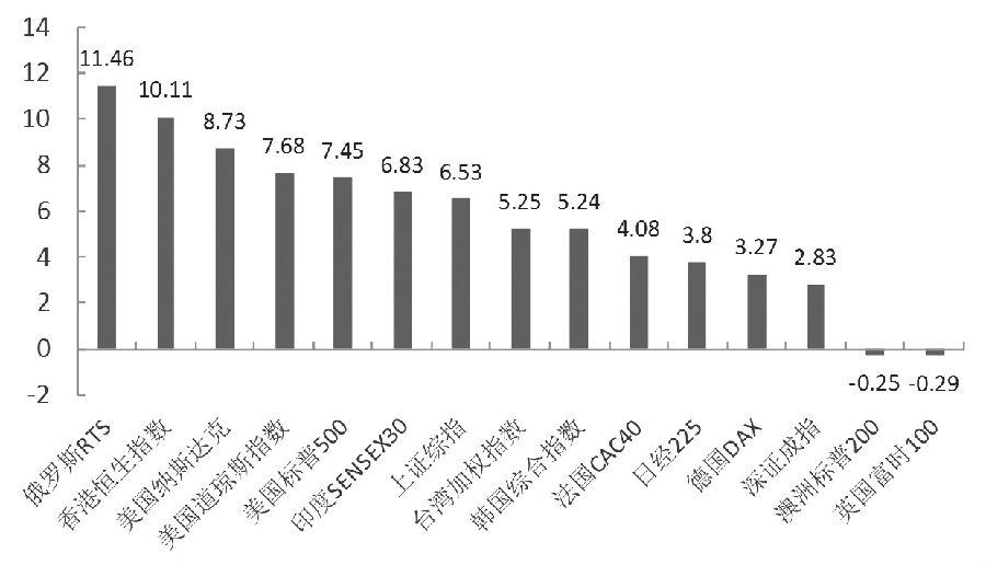 图为全球主要指数涨跌幅表现(截至北京时间1月29日15点)