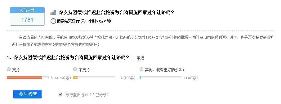 """""""为让台湾同胞顺利返乡过年,你是否支持暂缓或推迟赴台旅游?""""网上调查"""