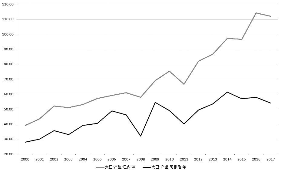 图为2000年以来巴西和阿根廷大豆产量(单位:百万吨)