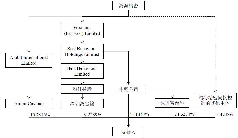 给富士康称称重:台湾首富郭台铭影响力是无以复加的