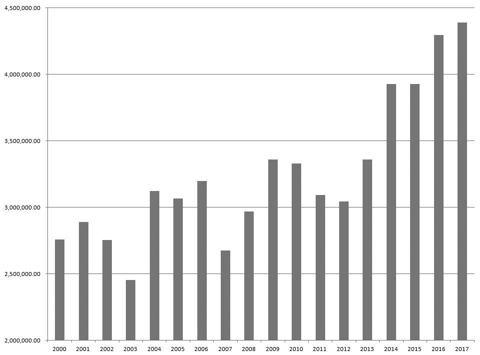 图为2000年以来美国大豆产量(单位:千蒲式耳)