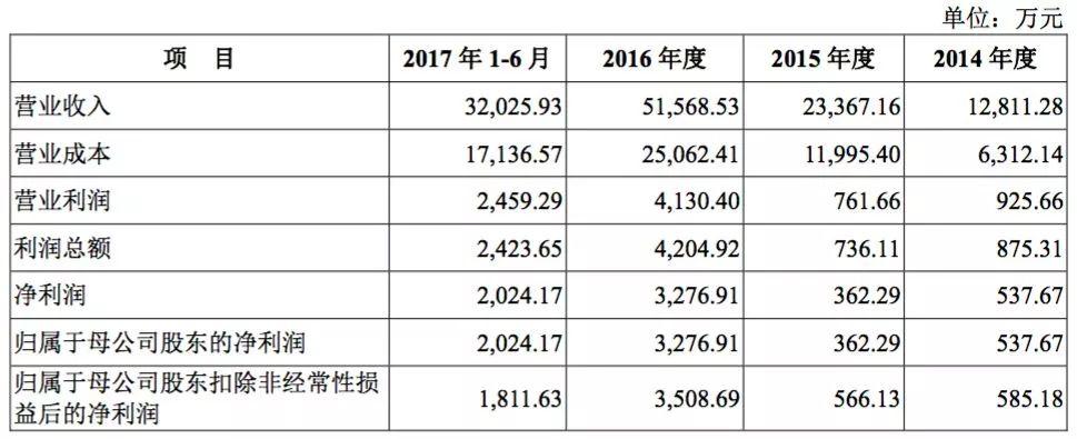 杨洋代言的小狗电器净利1年翻9倍 陷专利纠纷