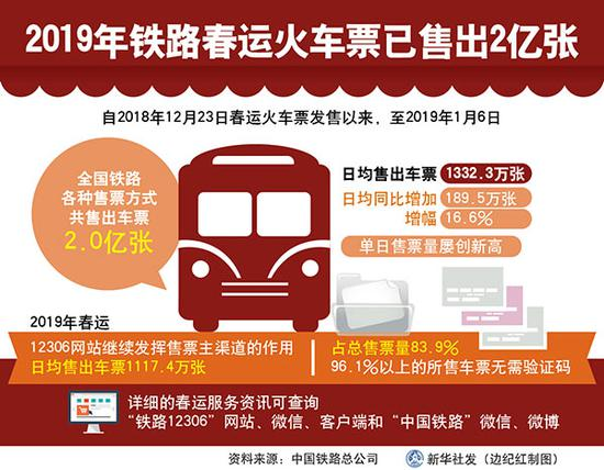 图表:2019铁路春运火车票已售出2亿张 新华社发 边纪红 制图