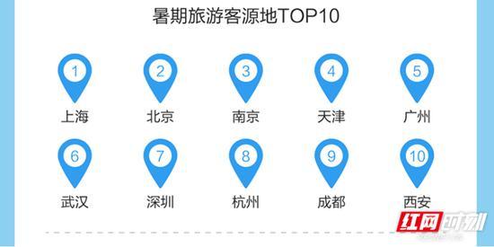 暑期旅游客源地TOP10。数据来源:途牛旅游网