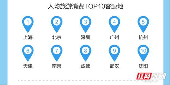 人均旅游消费TOP客源地。数据来源:途牛旅游网