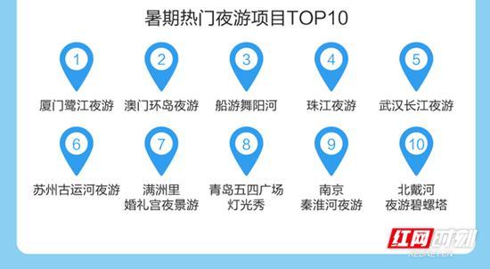 暑期热门夜游项目TOP10。数据来源:途牛旅游网