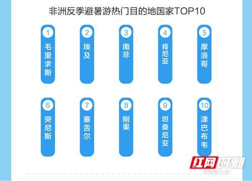 <a href='http://travel.sina.com.cn/feizhou-lvyou/?from=b-keyword' target='_blank'>非洲</a>反季避暑游热门目的地国家TOP10。数据来源:途牛旅游网