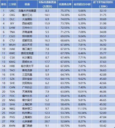 2017年中国大陆千万级机场出港准点率。数据来源:VariFlight(飞常准)