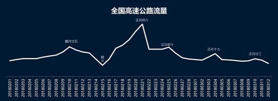 图2 春运期间高速公路网交通量变化趋势预测图