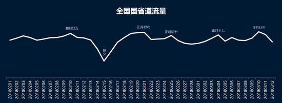 图3 春运期间普通国省干线交通量变化趋势预测图