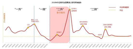 图13 2018年春运期间全国高速公路网拥堵趋势示意图
